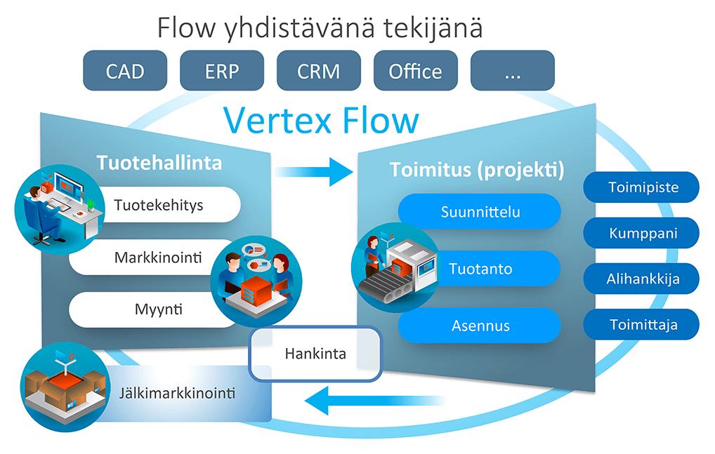 Vertex Flow